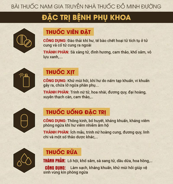 Phụ Khang Đỗ Minh - Bài thuốc điều trị bệnh phụ khoa hàng trăm năm tuổi của Đỗ Minh Đường