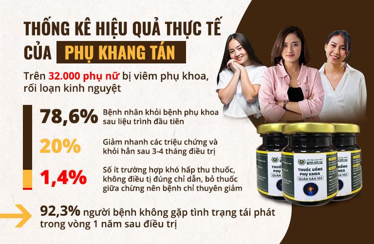 Bài thuốc Phụ Khang Tán hiệu quả trên hơn 32000 phụ nữ Việt